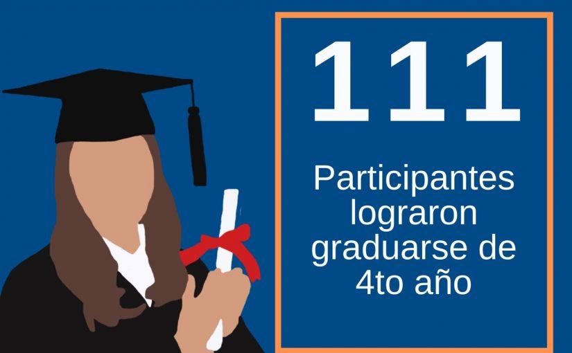 Boys & Girls Clubs de Puerto Rico se une al aplauso masivo a graduandos